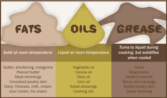 Pictured: Chart containing information about proper disposal of fats, oils, and grease