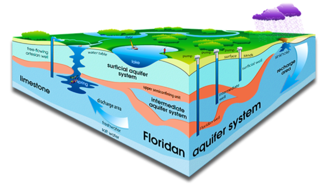 Aquifer Schematic which shows the different geological layers of Floridan Aquifer System